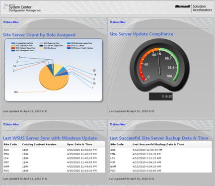 sccm_dashboard